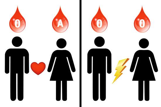 بهترین ازدواج بر اساس نوع گروه خونی